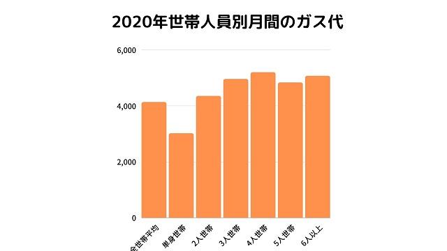 世帯人数別ガス代平均 2020年