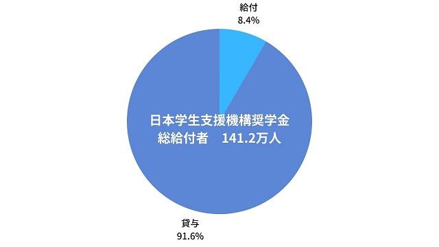 日本学生支援機構奨学金 総給付者 141.2万人