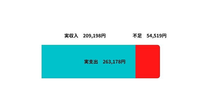 老後2000万円問題