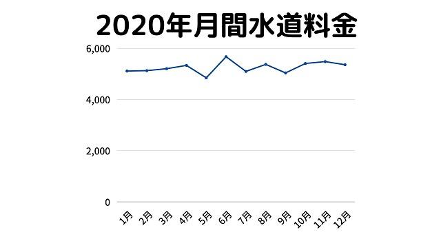 2020年月間水道料金