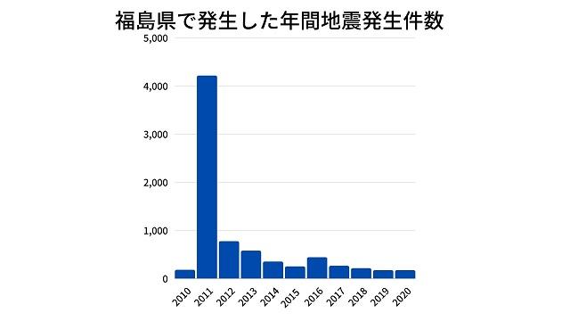 福島県で発生した年間地震発生件数