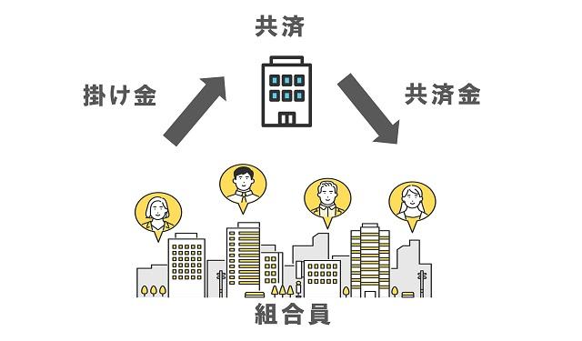 国民共済循環図