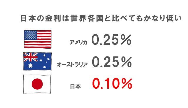 日本の金利