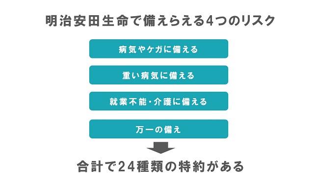 明治安田生命で備えられる4つのリスク